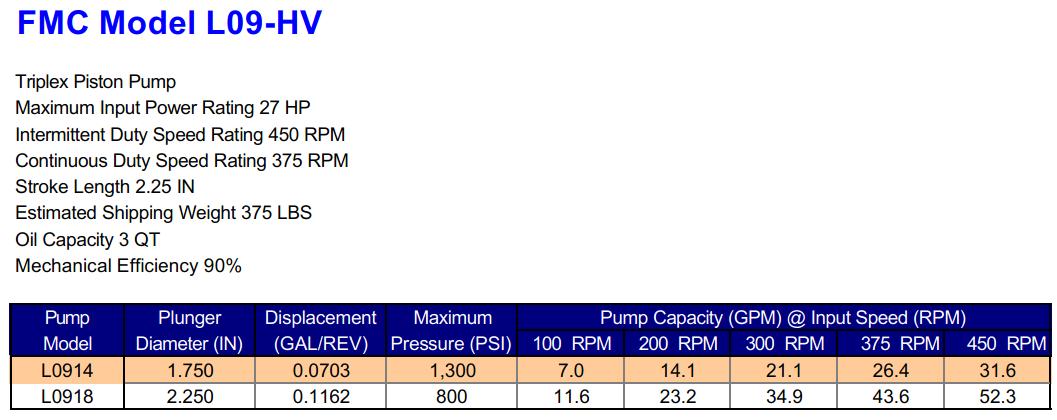 FMC L09-HV Triplex Piston Pump Specifications
