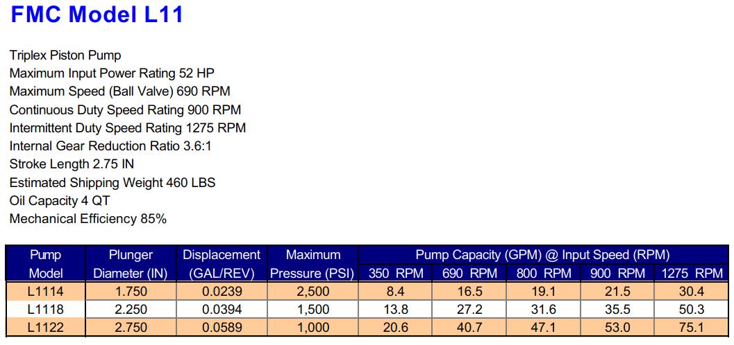 FMC L11 Triplex Piston Pump Specifications