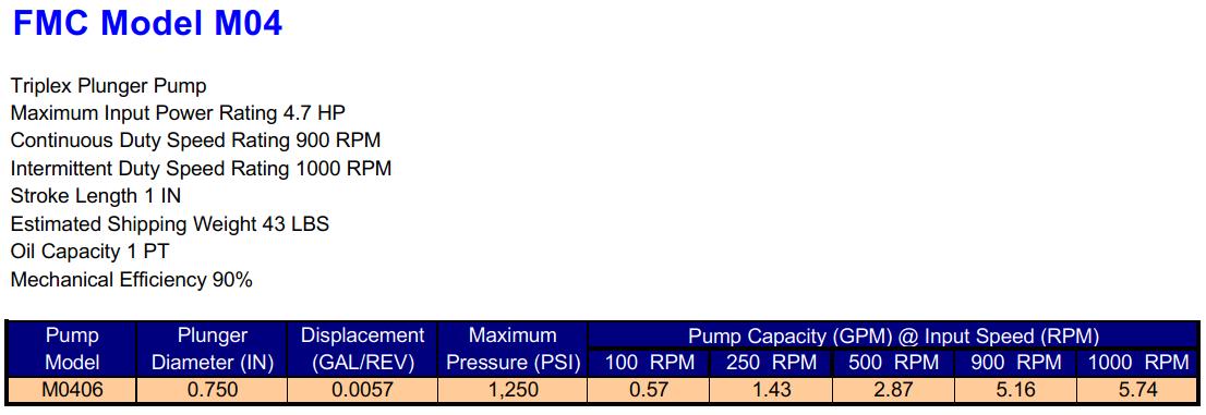 FMC M04 Triplex Plunger Pump Specifications