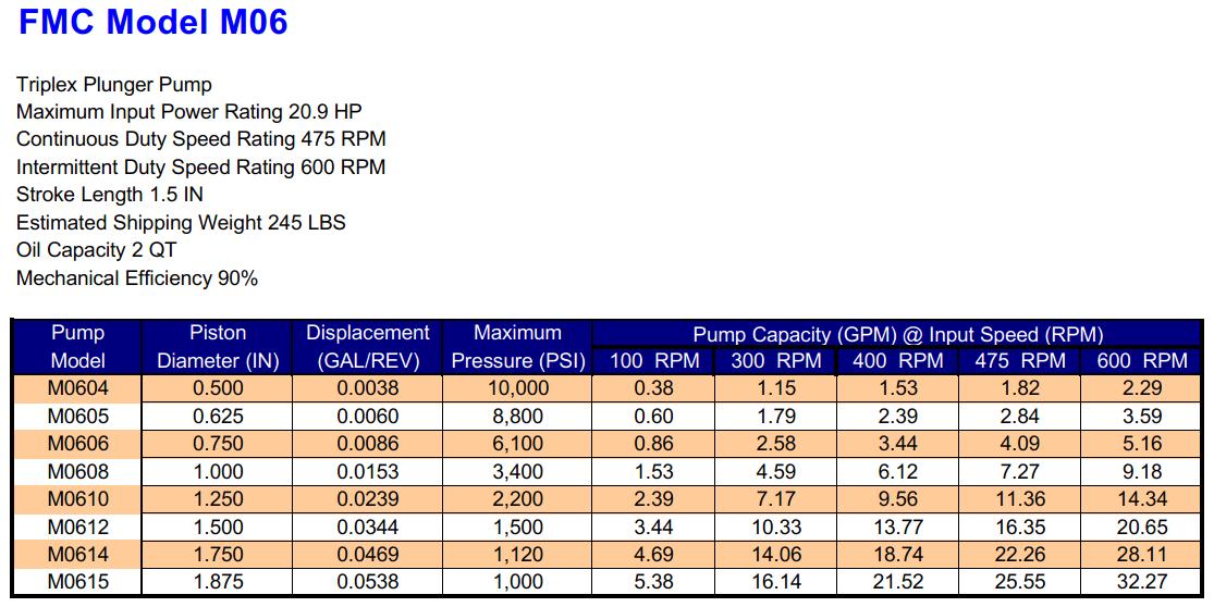 FMC M06 Triplex Plunger Pump Specifications