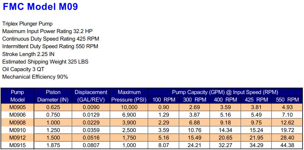 FMC M09 Triplex Plunger Pump Specifications