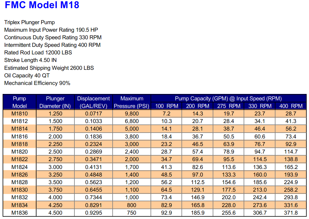 FMC M18 Triplex Plunger Pump Specifications