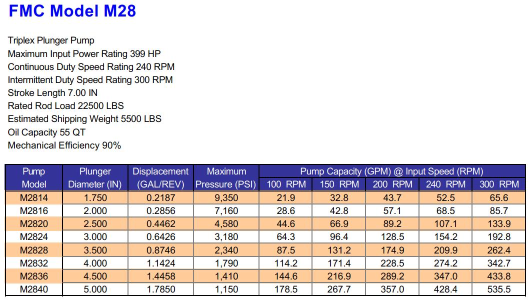 FMC M28 Triplex Plunger Pump Specifications
