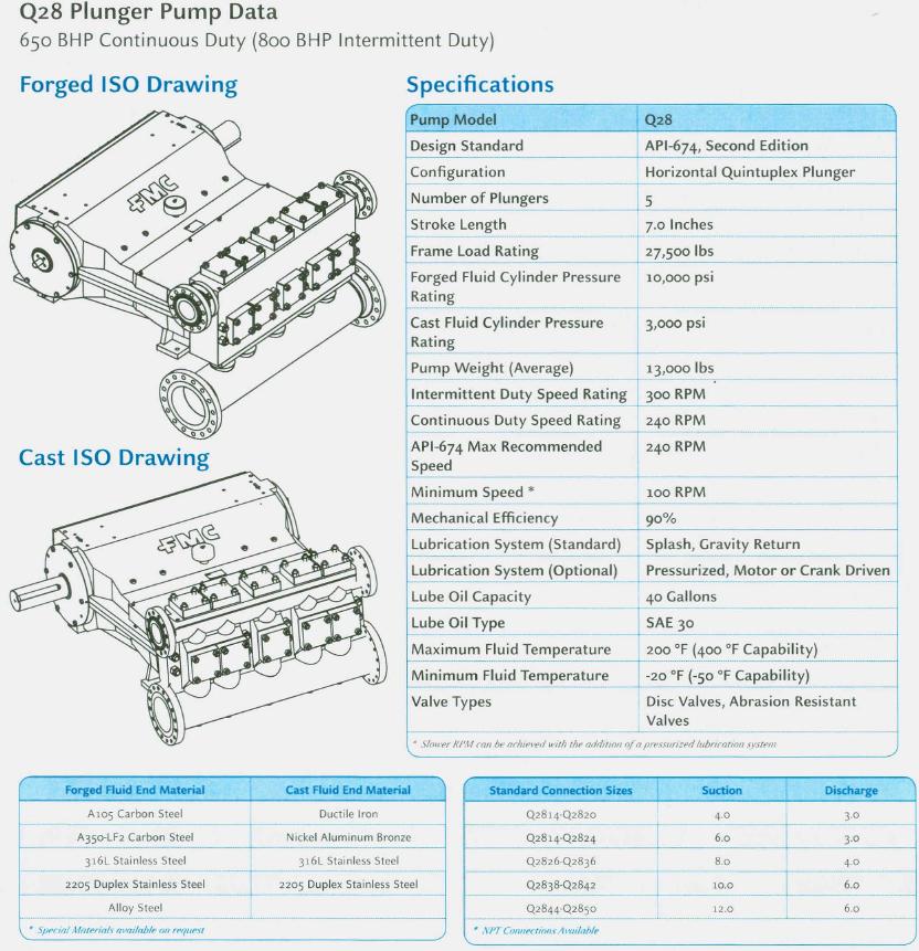 FMC Q28 Quintuplex Plunger Pump Specifications