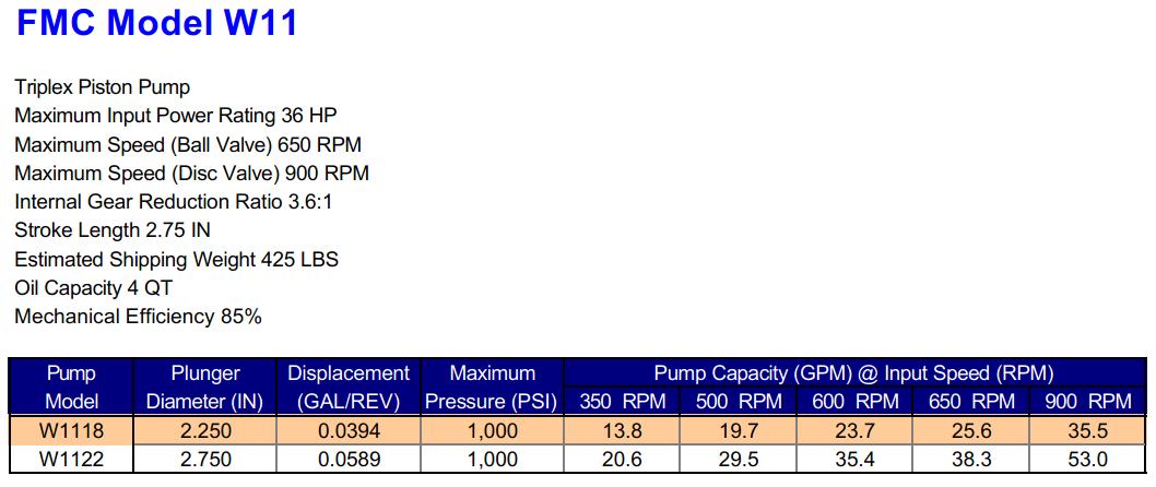 FMC W11 Triplex Piston Pump Specifications